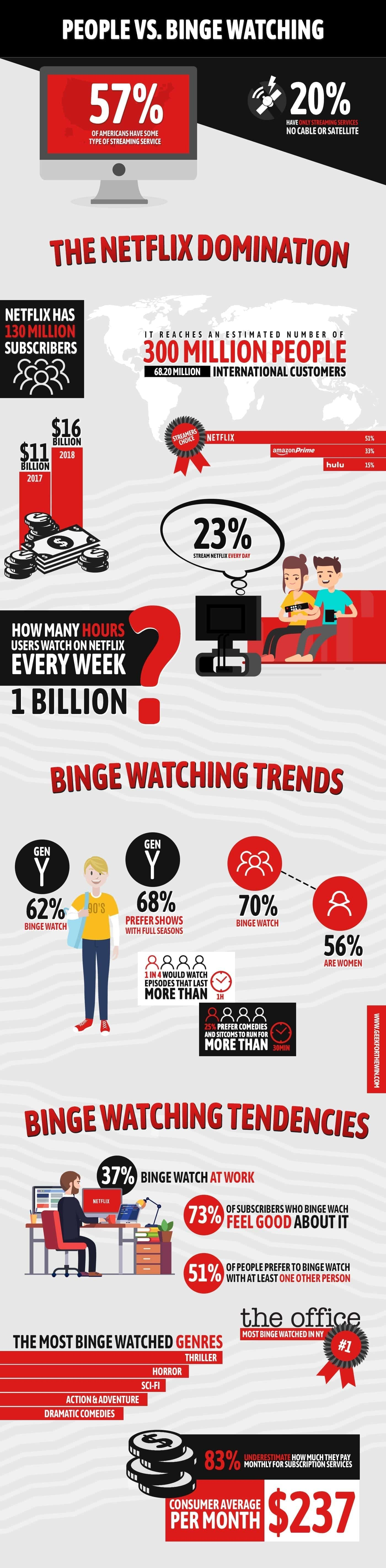 binge watching infographic