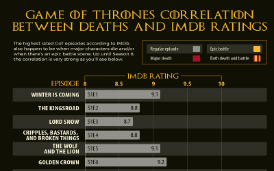 Game of Thrones IMDb Ratings and Their Correlation with Deaths [Infographic]